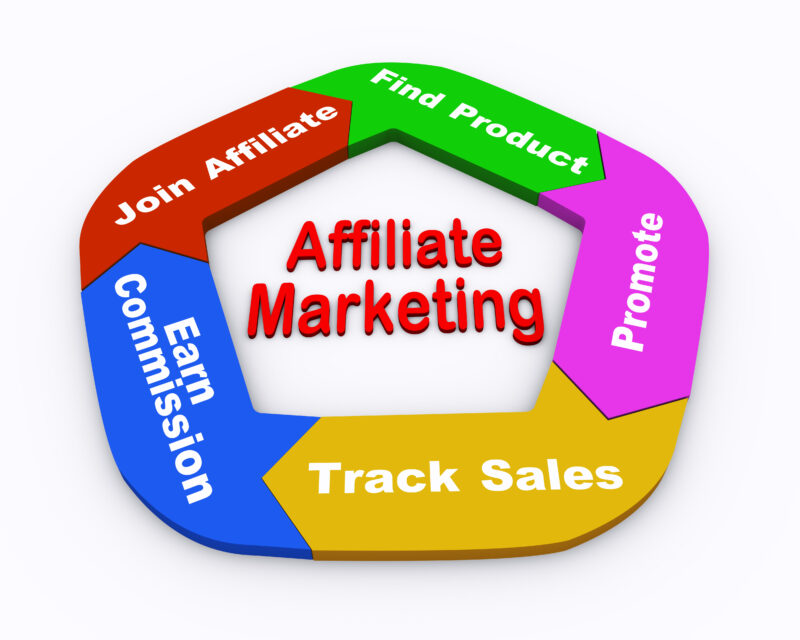 what does epc stand for in affiliate marketing